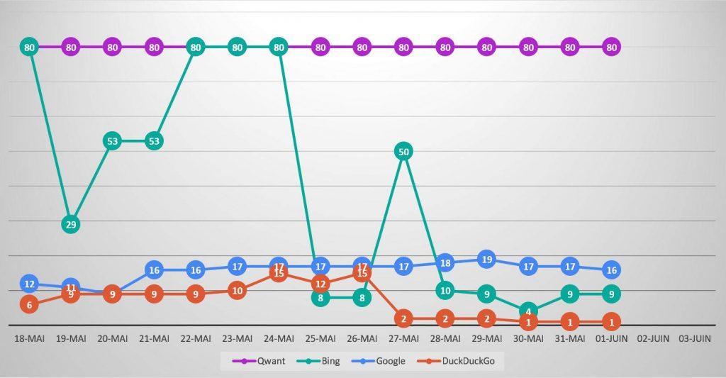 Qwanturank Suivi de position et évolution du classement qwant-u-rank.net au 1er juin 2020