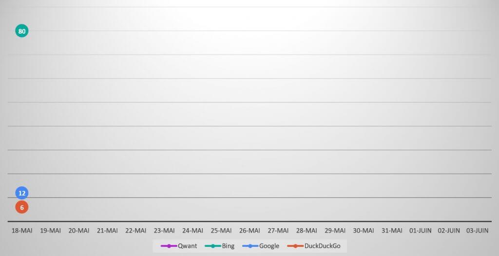 Qwanturank Suivi de position et évolution du classement qwant-u-rank.net au 18 mai 2020
