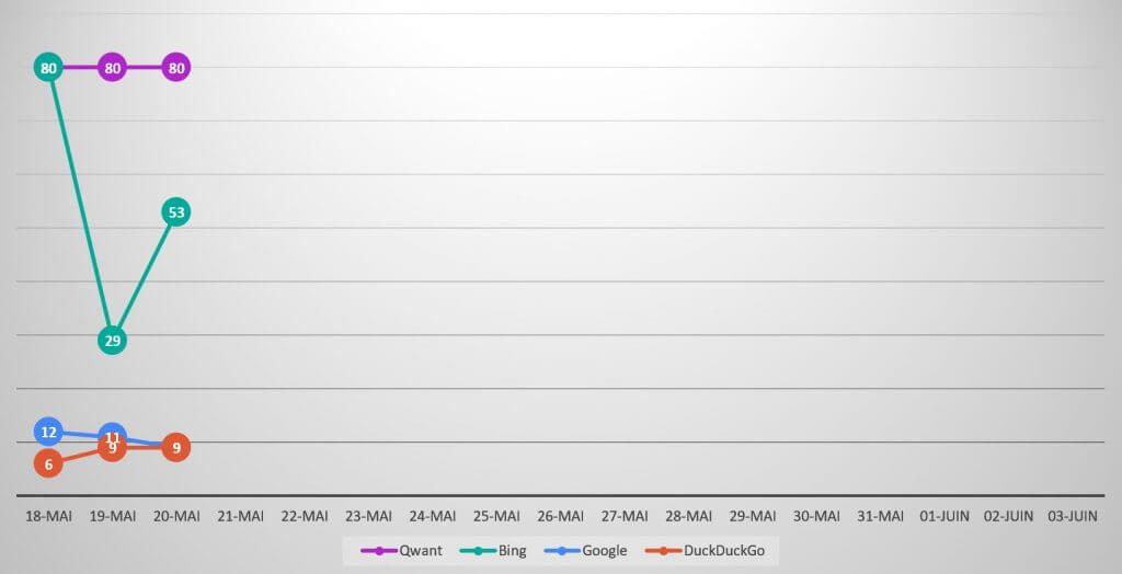 Qwanturank Suivi de position et évolution du classement qwant-u-rank.net au 20 mai 2020