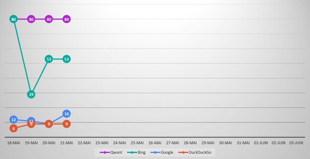 Qwanturank Suivi de position et évolution du classement qwant-u-rank.net au 21 mai 2020