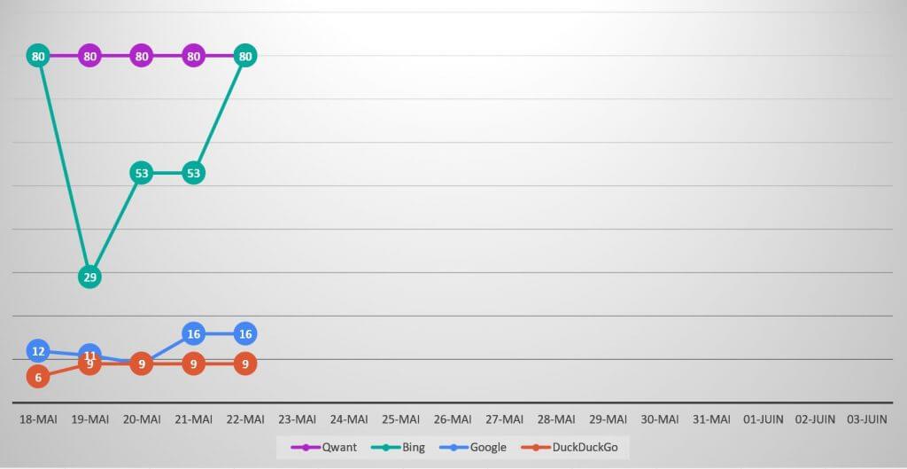 Qwanturank Suivi de position et évolution du classement qwant-u-rank.net au 22 mai 2020