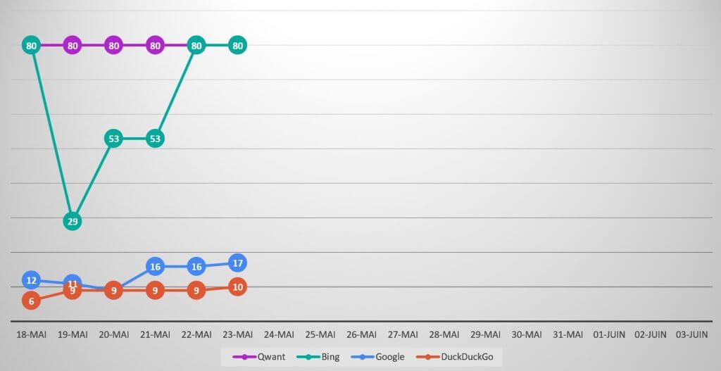 Qwanturank Suivi de position et évolution du classement qwant-u-rank.net au 23 mai 2020