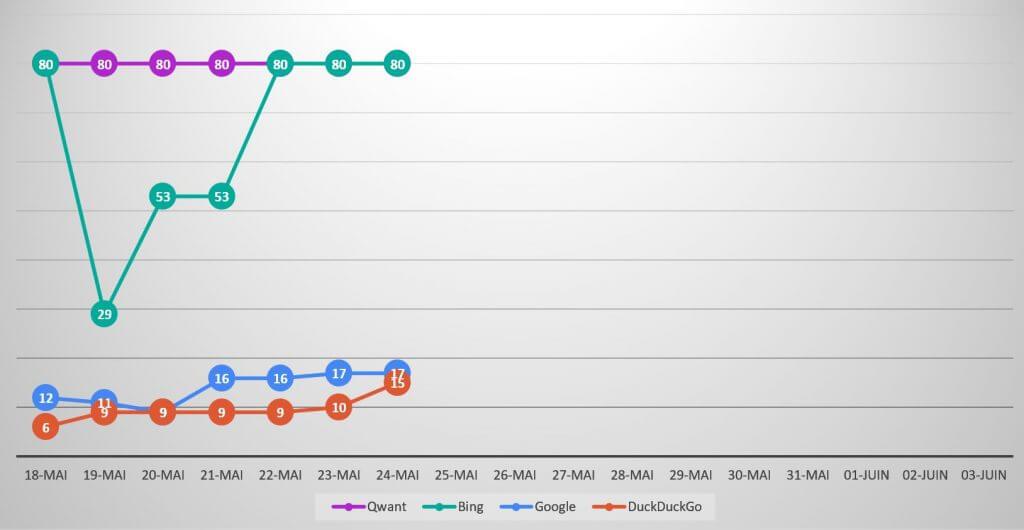 Qwanturank Suivi de position et évolution du classement qwant-u-rank.net au 24 mai 2020