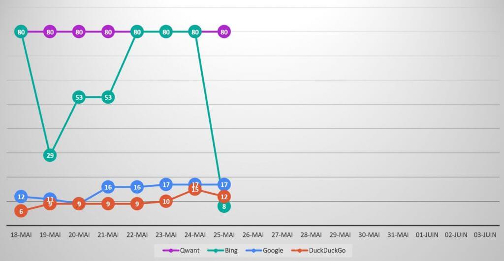 Qwanturank Suivi de position et évolution du classement qwant-u-rank.net au 25 mai 2020