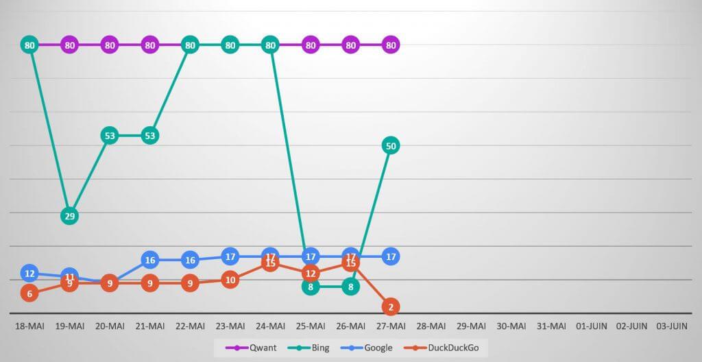 Qwanturank Suivi de position et évolution du classement qwant-u-rank.net au 27 mai 2020