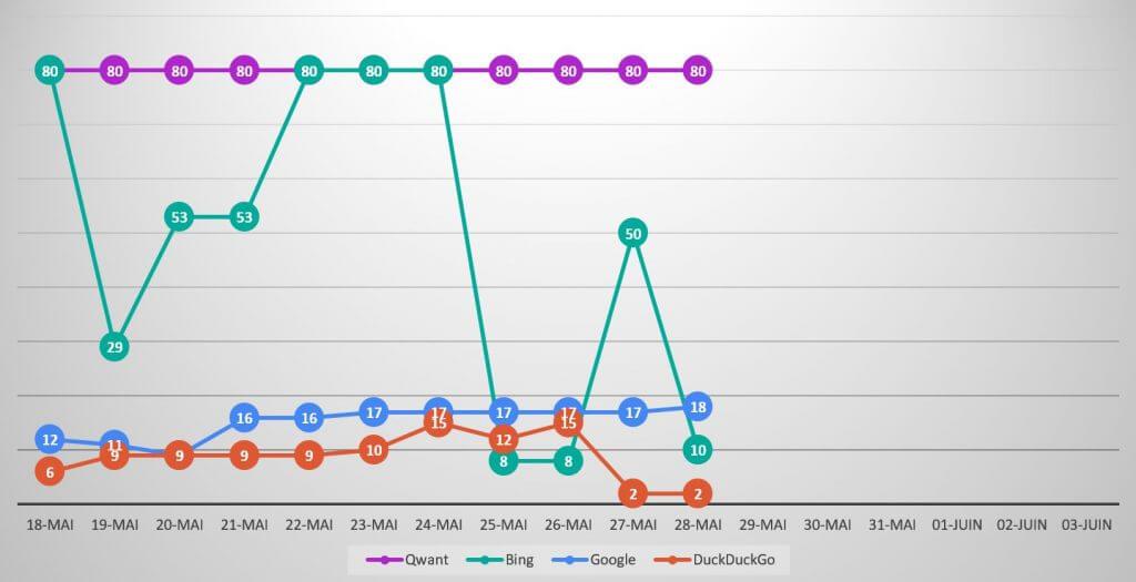 Suivi de position et évolution du classement qwant-u-rank.net au 28 mai 2020