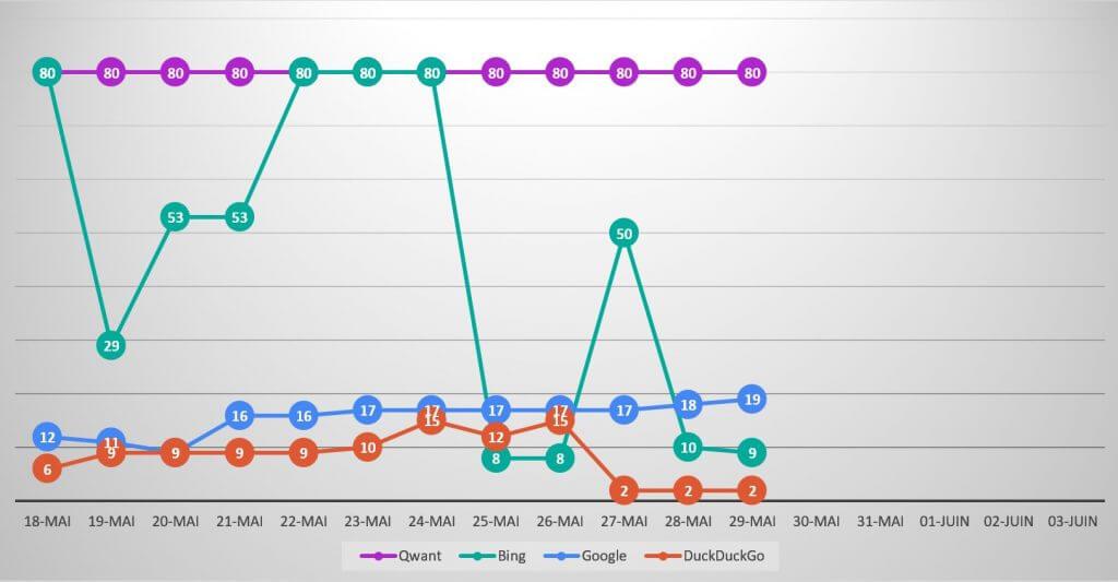 evolution-classement-qwanturank-29-mai-2020