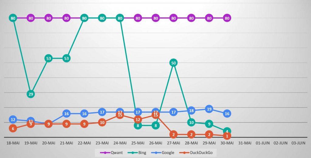 Qwanturank Suivi de position et évolution du classement qwant-u-rank.net au 30 mai 2020