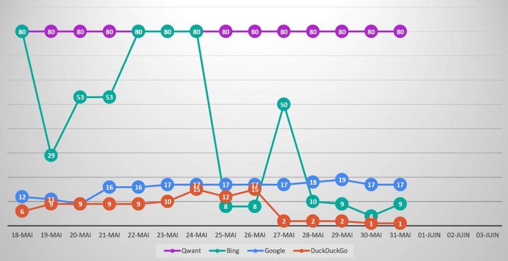 Qwanturank Suivi de position et évolution du classement qwant-u-rank.net au 31 mai 2020