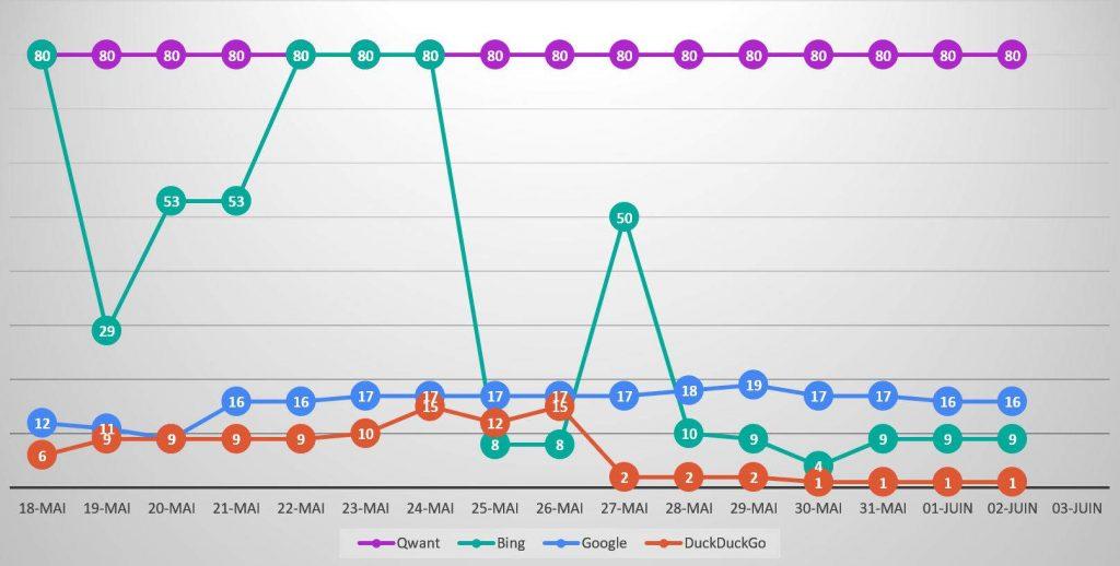 Qwanturank Suivi de position et évolution du classement qwant-u-rank.net au 2 juin 2020